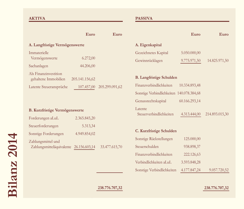 Bilanz Deutsche Grundbesitz AG 2014