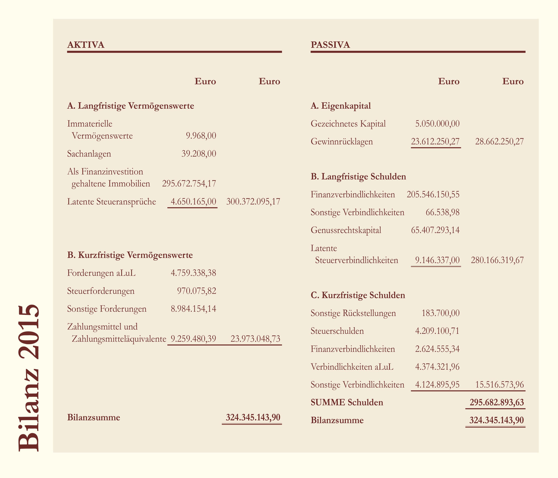 Bilanz Deutsche Grundbesitz AG 2015