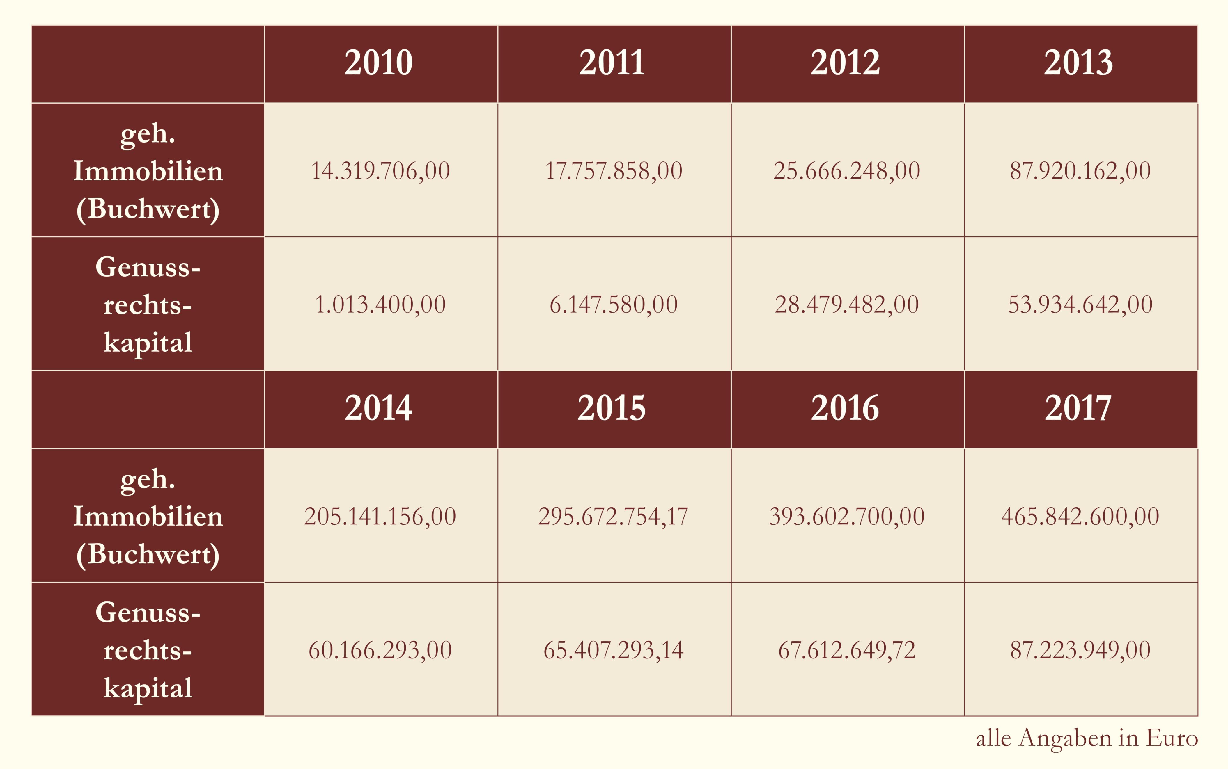 gehaltene Immobilien (Buchwert) & Genussrechtskapital